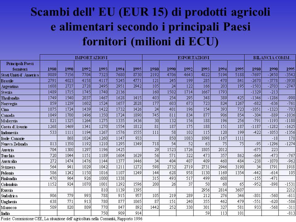Scambi dell' EU (EUR 15) di prodotti agricoli e alimentari secondo i principali Paesi fornitori (milioni di ECU)