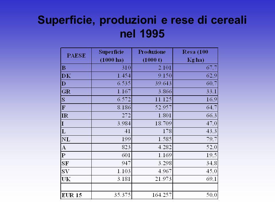 Superficie, produzioni e rese di cereali nel 1995