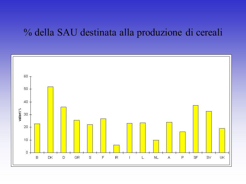 % della SAU destinata alla produzione di cereali