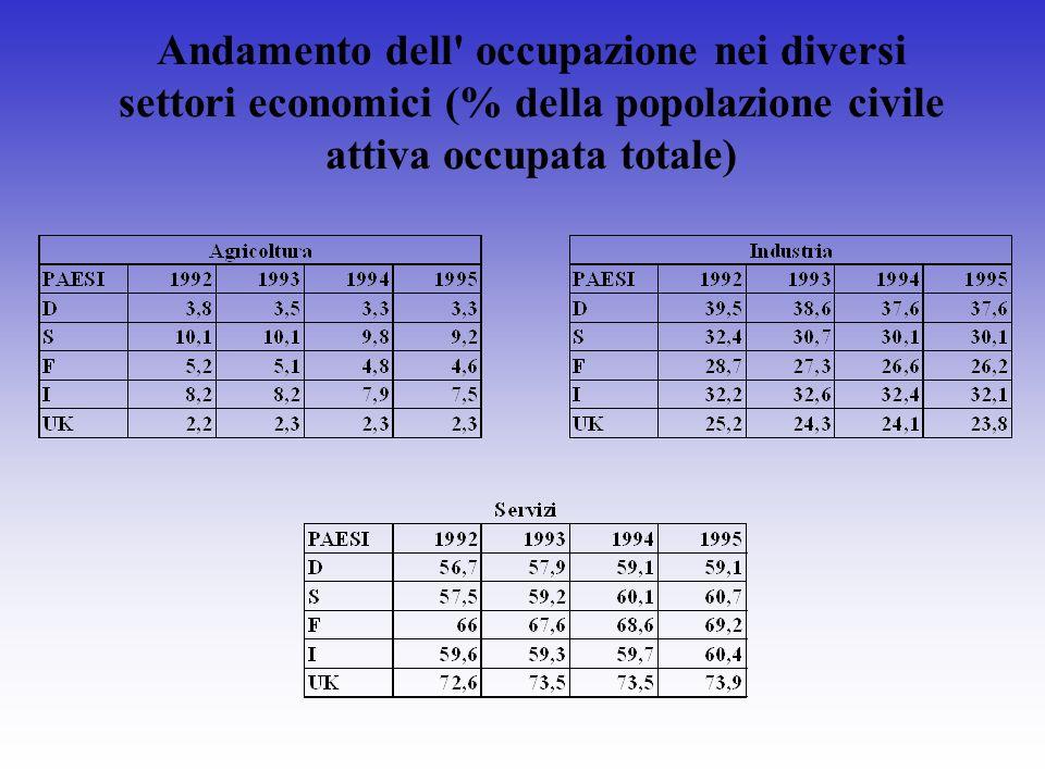 Andamento dell' occupazione nei diversi settori economici (% della popolazione civile attiva occupata totale)