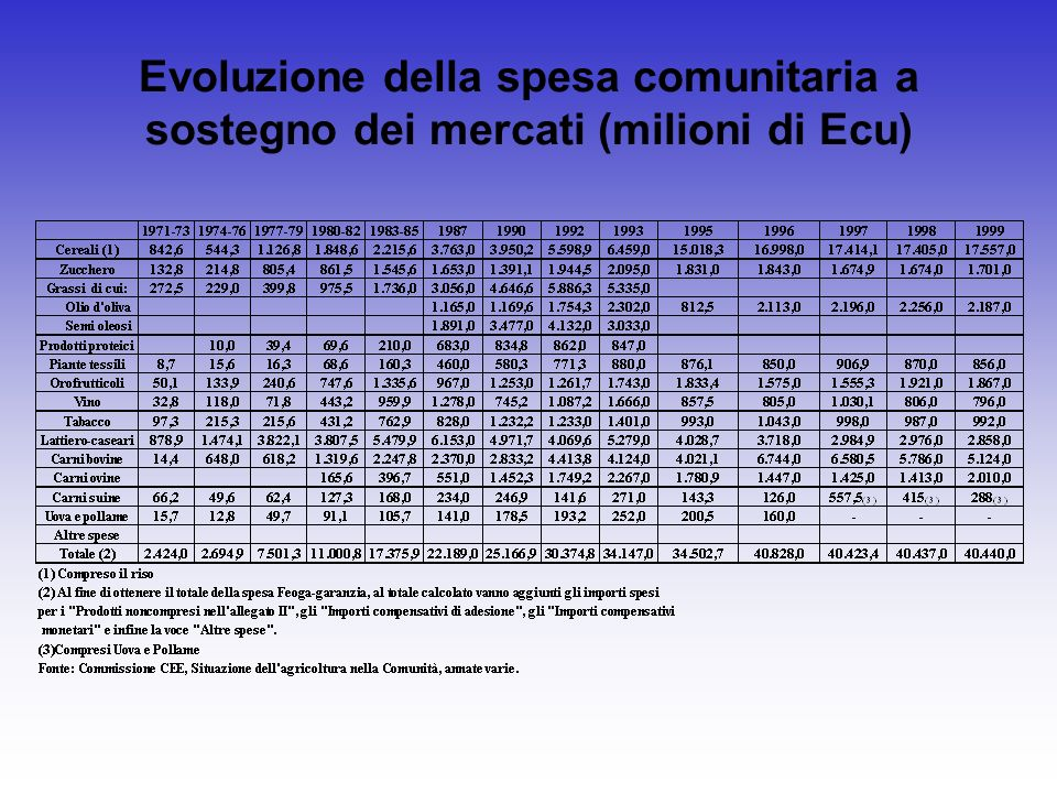 Evoluzione della spesa comunitaria a sostegno dei mercati (milioni di Ecu)