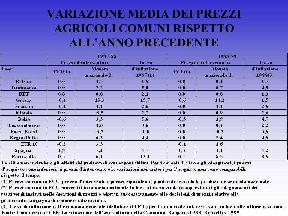 VARIAZIONE MEDIA DEI PREZZI AGRICOLI COMUNI RISPETTO ALLANNO PRECEDENTE