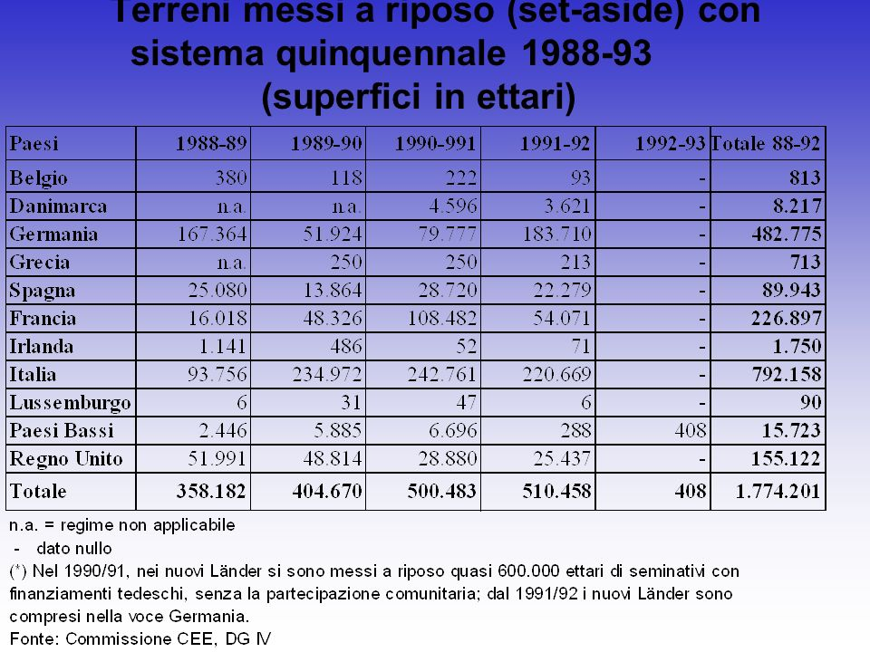 Terreni messi a riposo (set-aside) con sistema quinquennale 1988-93 (superfici in ettari)