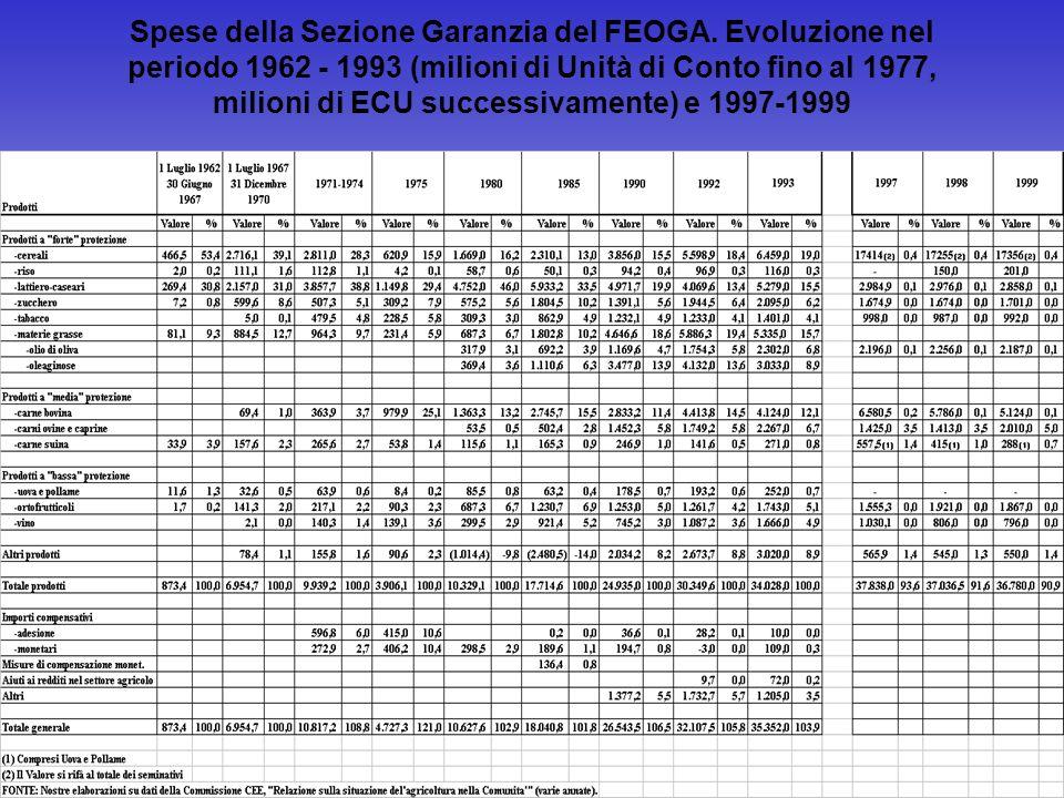 Spese della Sezione Garanzia del FEOGA. Evoluzione nel periodo 1962 - 1993 (milioni di Unità di Conto fino al 1977, milioni di ECU successivamente) e