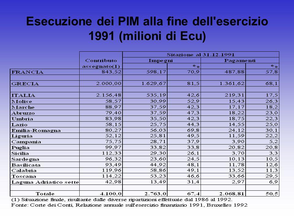 Esecuzione dei PIM alla fine dell'esercizio 1991 (milioni di Ecu)