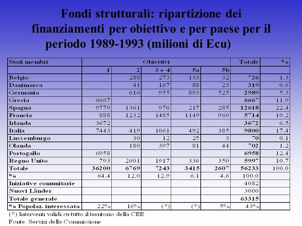 Fondi strutturali: ripartizione dei finanziamenti per obiettivo e per paese per il periodo 1989-1993 (milioni di Ecu)