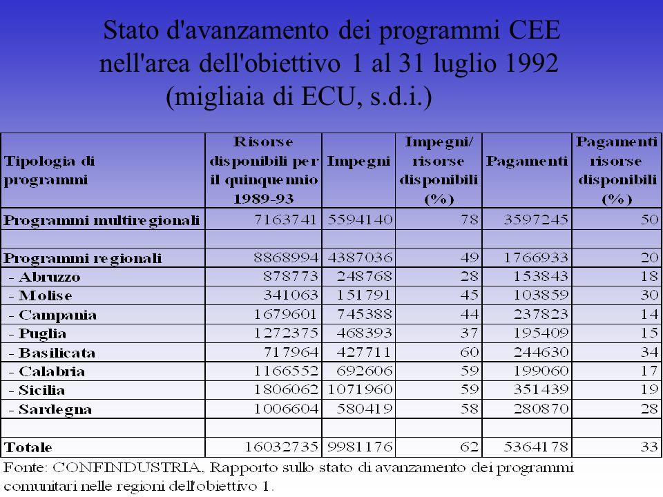 Stato d'avanzamento dei programmi CEE nell'area dell'obiettivo 1 al 31 luglio 1992 (migliaia di ECU, s.d.i.)