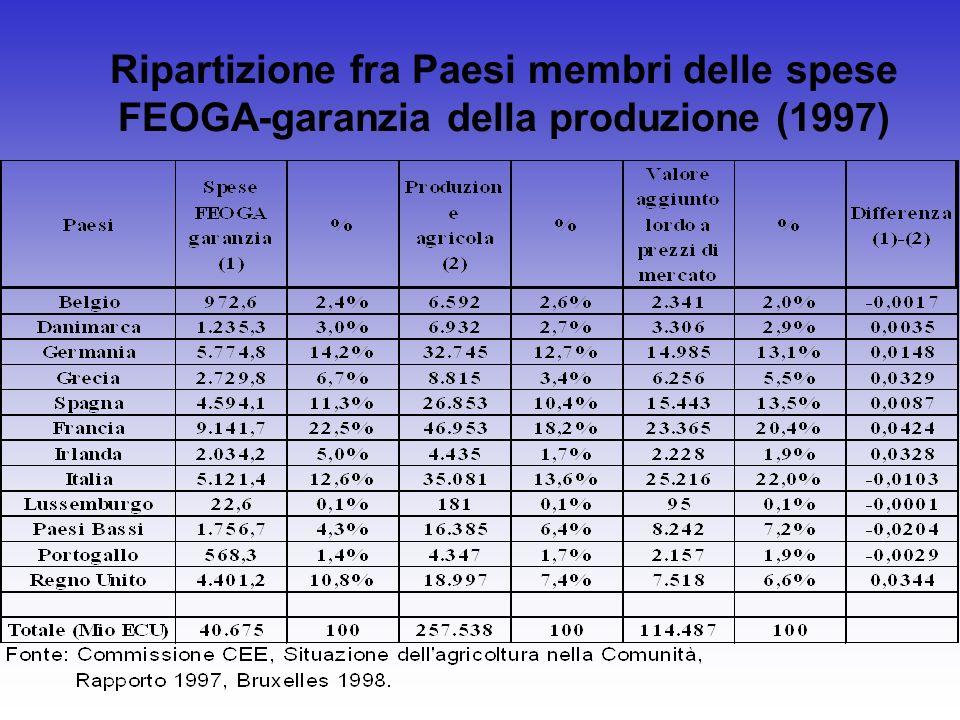 Ripartizione fra Paesi membri delle spese FEOGA-garanzia della produzione (1997)