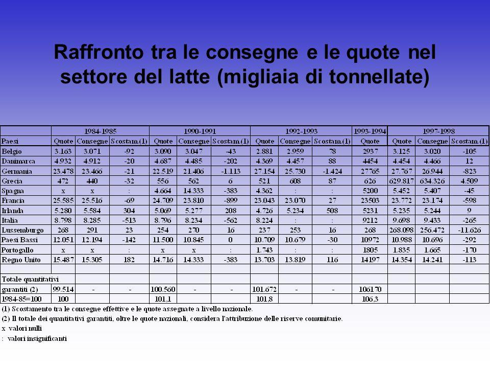 Scambi dell EU (EUR 15) di prodotti agricoli e alimentari secondo i principali Paesi fornitori (milioni di ECU)