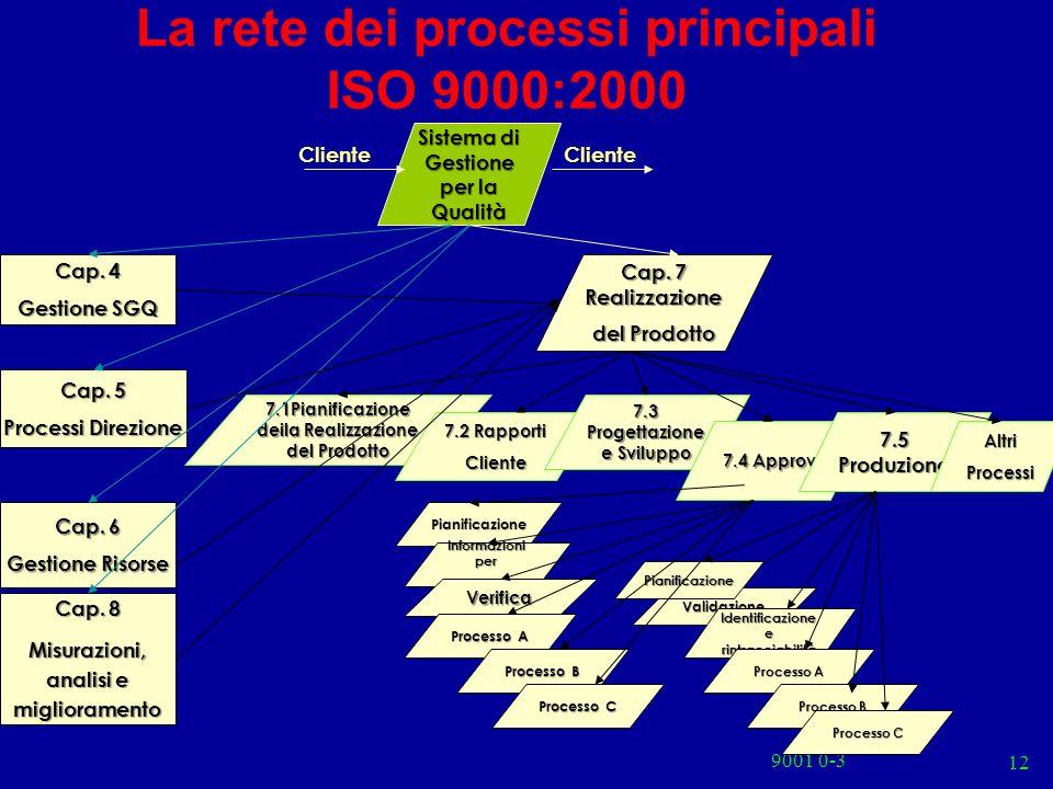 9001 0-3 12 7.1Pianificazione deila Realizzazione del Prodotto 7.2 Rapporti Cliente 7.3 Progettazione e Sviluppo La rete dei processi principali ISO 9000:2000 Sistema di Gestione per la Qualità Cap.