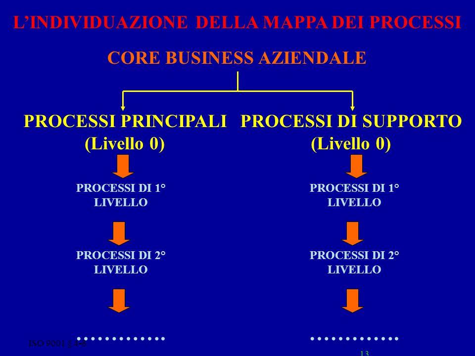 ISO 9001 § 4-8 13 LINDIVIDUAZIONE DELLA MAPPA DEI PROCESSI CORE BUSINESS AZIENDALE PROCESSI DI 1° LIVELLO PROCESSI DI 2° LIVELLO PROCESSI PRINCIPALI (Livello 0) PROCESSI DI SUPPORTO (Livello 0) ………….