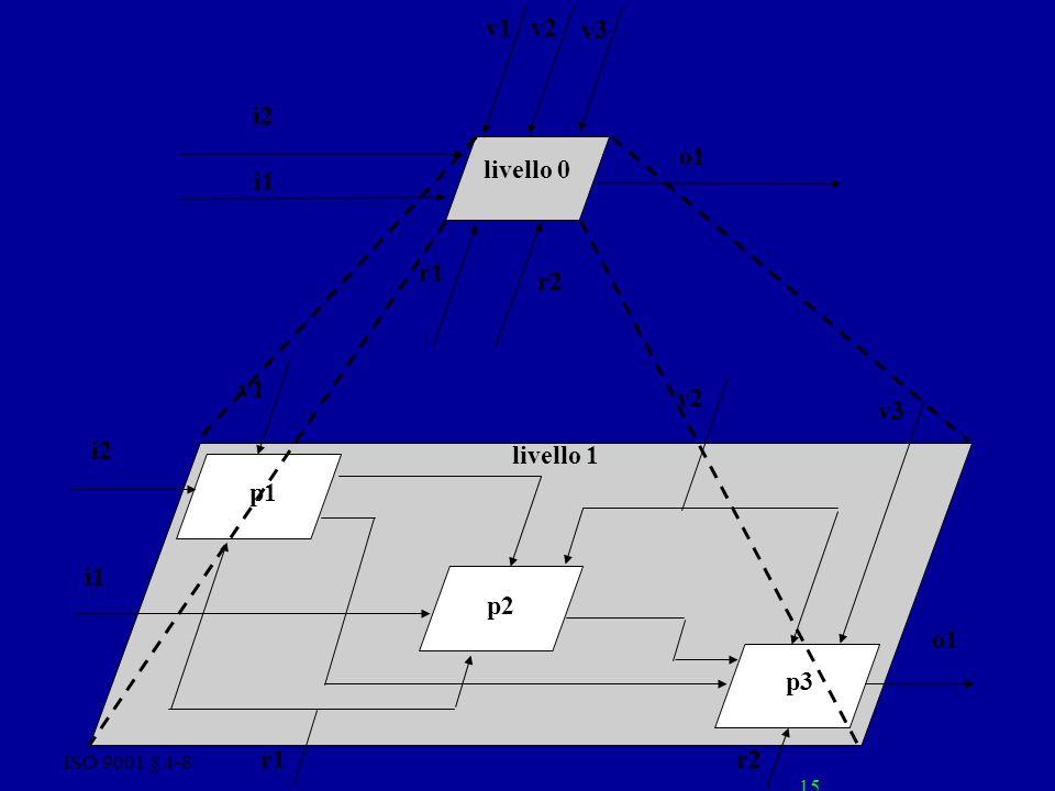 ISO 9001 § 4-8 15 p1 p2 p3 v1 i1 i2 v3 v2 o1 r1r2 livello 1 r2 r1 o1 v3 v2 i2 v1 i1 livello 0