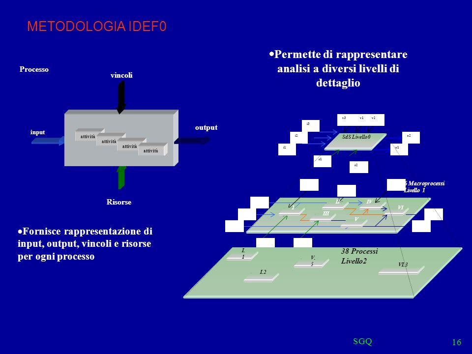 SGQ 16 METODOLOGIA IDEF0 Fornisce rappresentazione di input, output, vincoli e risorse per ogni processo input vincoli output Risorse attività Processo Permette di rappresentare analisi a diversi livelli di dettaglio SdS Livello0 o1 r1 v1v2 i1 o2i2 i3 v3 r2 IV III i1 V o2 o1 v2 VI i2 i3 r1r2 v1 II v3 I 6 Macroprocessi Livello 1 38 Processi Livello2 I.