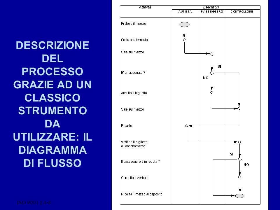 ISO 9001 § 4-8 22 DESCRIZIONE DEL PROCESSO GRAZIE AD UN CLASSICO STRUMENTO DA UTILIZZARE: IL DIAGRAMMA DI FLUSSO
