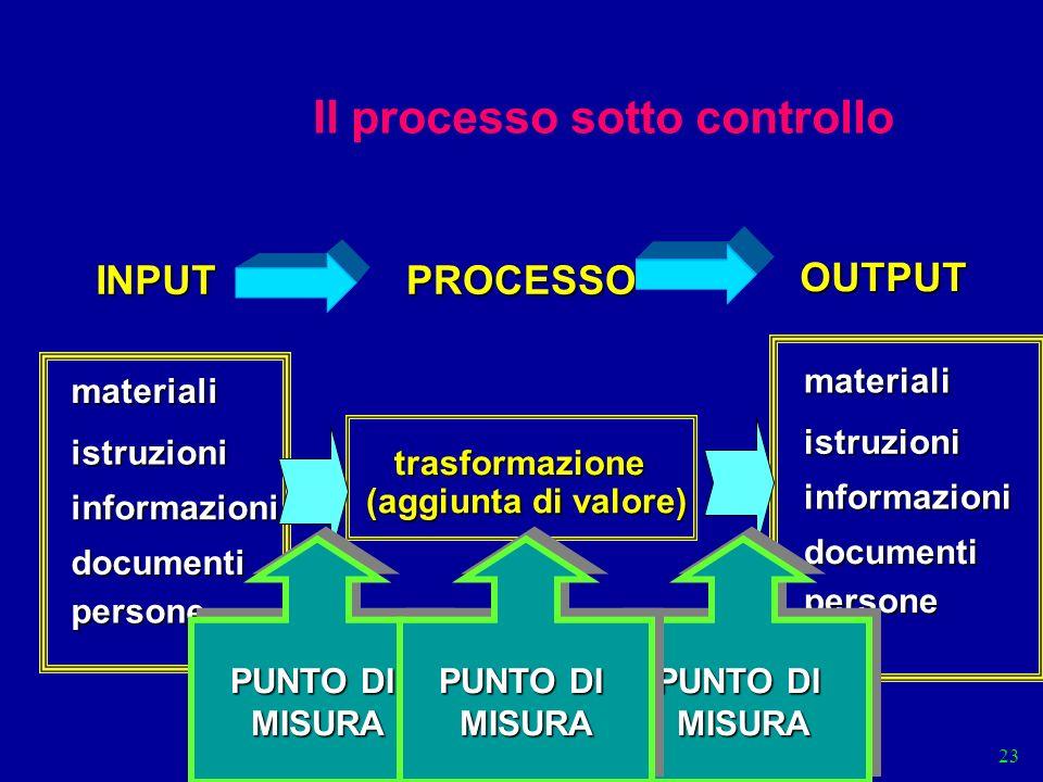 9001 0-3 23 Il processo sotto controllo INPUTPROCESSO OUTPUT materiali istruzioni informazioni persone documenti materiali istruzioni informazioni persone documenti trasformazione (aggiunta di valore) PUNTO DI MISURA MISURA MISURA MISURA MISURA MISURA