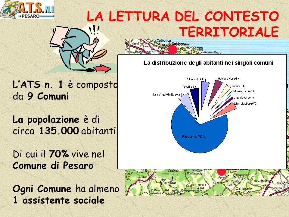 LA LETTURA DEL CONTESTO TERRITORIALE LATS n.