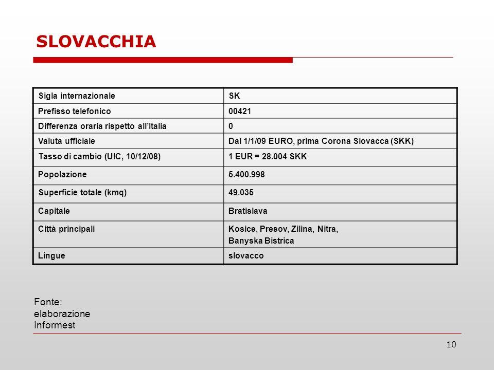 10 Sigla internazionaleSK Prefisso telefonico00421 Differenza oraria rispetto allItalia0 Valuta ufficialeDal 1/1/09 EURO, prima Corona Slovacca (SKK) Tasso di cambio (UIC, 10/12/08)1 EUR = 28.004 SKK Popolazione5.400.998 Superficie totale (kmq)49.035 CapitaleBratislava Città principaliKosice, Presov, Zilina, Nitra, Banyska Bistrica Lingueslovacco Fonte: elaborazione Informest SLOVACCHIA