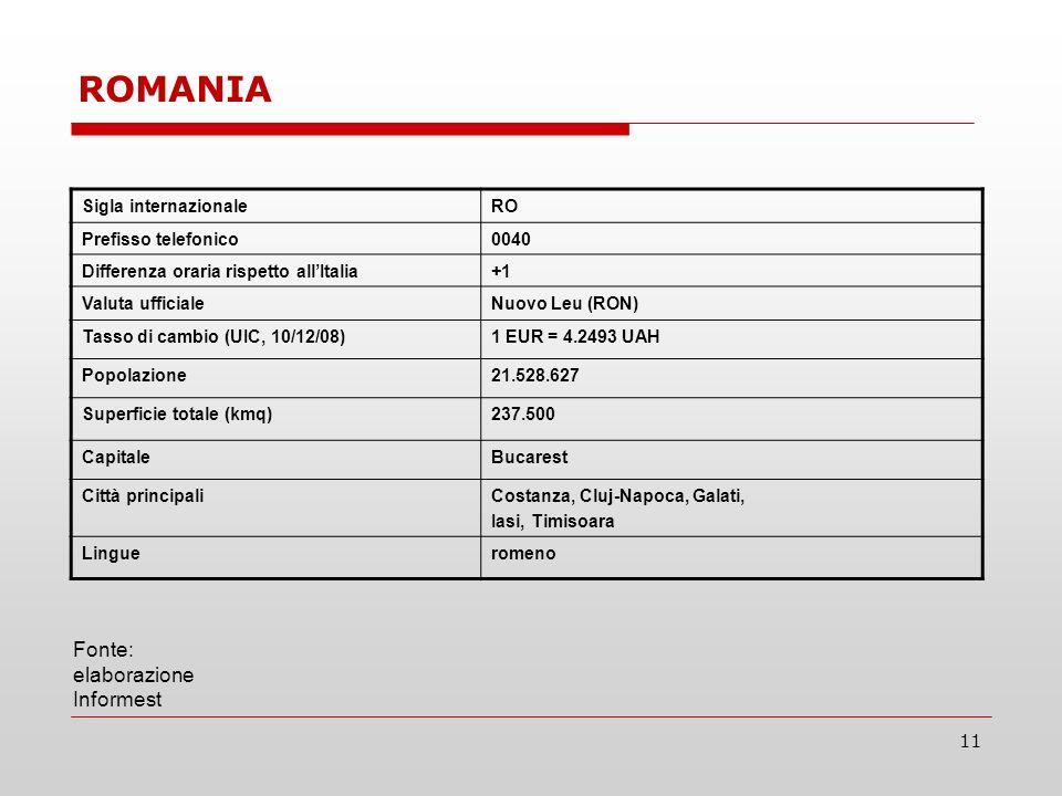 11 Sigla internazionaleRO Prefisso telefonico0040 Differenza oraria rispetto allItalia+1 Valuta ufficialeNuovo Leu (RON) Tasso di cambio (UIC, 10/12/08)1 EUR = 4.2493 UAH Popolazione21.528.627 Superficie totale (kmq)237.500 CapitaleBucarest Città principaliCostanza, Cluj-Napoca, Galati, Iasi, Timisoara Lingueromeno Fonte: elaborazione Informest ROMANIA