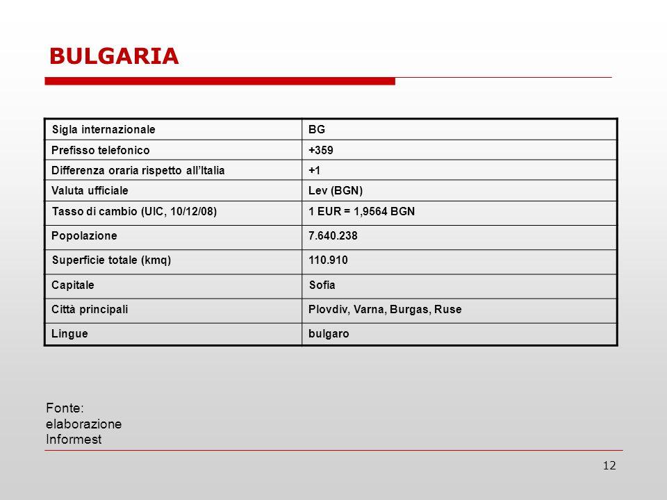 12 Sigla internazionaleBG Prefisso telefonico+359 Differenza oraria rispetto allItalia+1 Valuta ufficialeLev (BGN) Tasso di cambio (UIC, 10/12/08)1 EUR = 1,9564 BGN Popolazione7.640.238 Superficie totale (kmq)110.910 CapitaleSofia Città principaliPlovdiv, Varna, Burgas, Ruse Linguebulgaro Fonte: elaborazione Informest BULGARIA