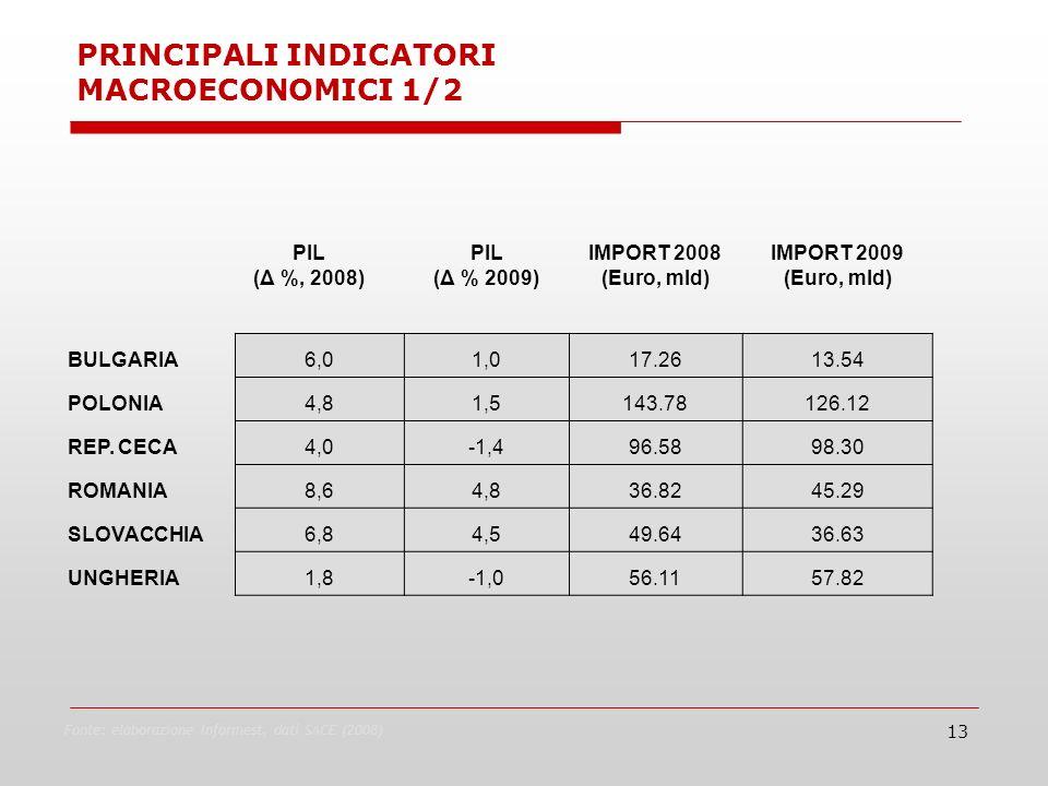 13 Fonte: elaborazione Informest, dati SACE (2008) PIL (Δ %, 2008) PIL (Δ % 2009) IMPORT 2008 (Euro, mld) IMPORT 2009 (Euro, mld) BULGARIA6,01,017.2613.54 POLONIA4,81,5143.78126.12 REP.
