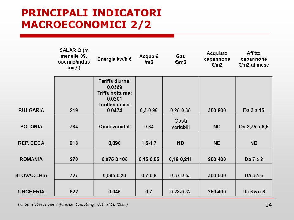 14 Fonte: elaborazione Informest Consulting, dati SACE (2009) SALARIO (m mensile 09, operaio/indus tria,) Energia kw/h Acqua /m3 Gas /m3 Acquisto capannone /m2 Affitto capannone /m2 al mese BULGARIA219 Tariffa diurna: 0.0369 Triffa notturna: 0.0201 Tariffsa unica: 0.04740,3-0,960,25-0,35350-800Da 3 a 15 POLONIA784Costi variabili0,64 Costi variabiliNDDa 2,75 a 6,5 REP.