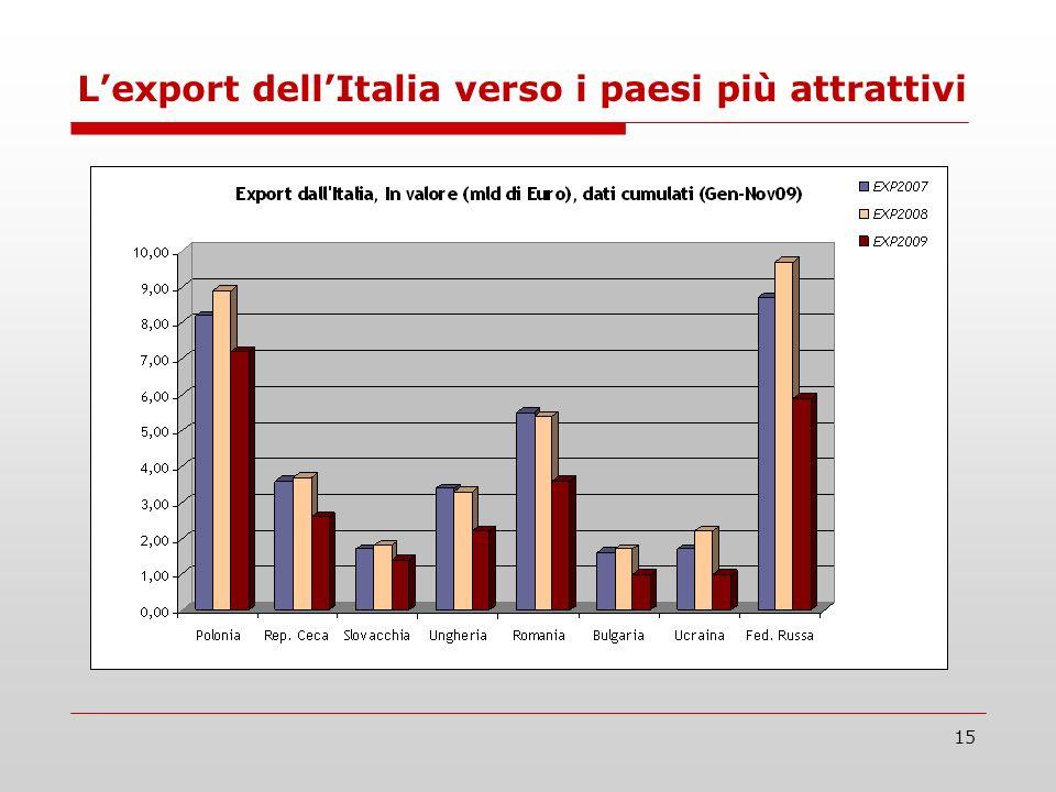 15 Lexport dellItalia verso i paesi più attrattivi
