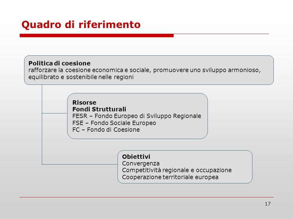 17 Politica di coesione rafforzare la coesione economica e sociale, promuovere uno sviluppo armonioso, equilibrato e sostenibile nelle regioni Risorse Fondi Strutturali FESR – Fondo Europeo di Sviluppo Regionale FSE – Fondo Sociale Europeo FC – Fondo di Coesione Obiettivi Convergenza Competitività regionale e occupazione Cooperazione territoriale europea Quadro di riferimento