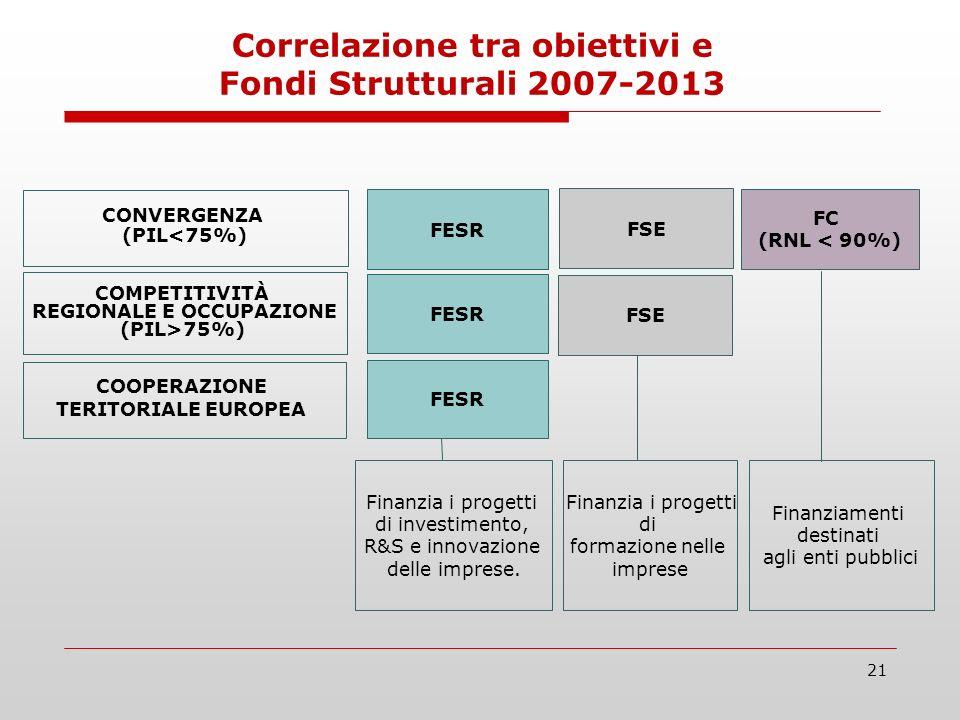 21 FESR FSE FC (RNL < 90%) CONVERGENZA (PIL<75%) COMPETITIVITÀ REGIONALE E OCCUPAZIONE (PIL>75%) COOPERAZIONE TERITORIALE EUROPEA FESR Finanzia i progetti di investimento, R&S e innovazione delle imprese.