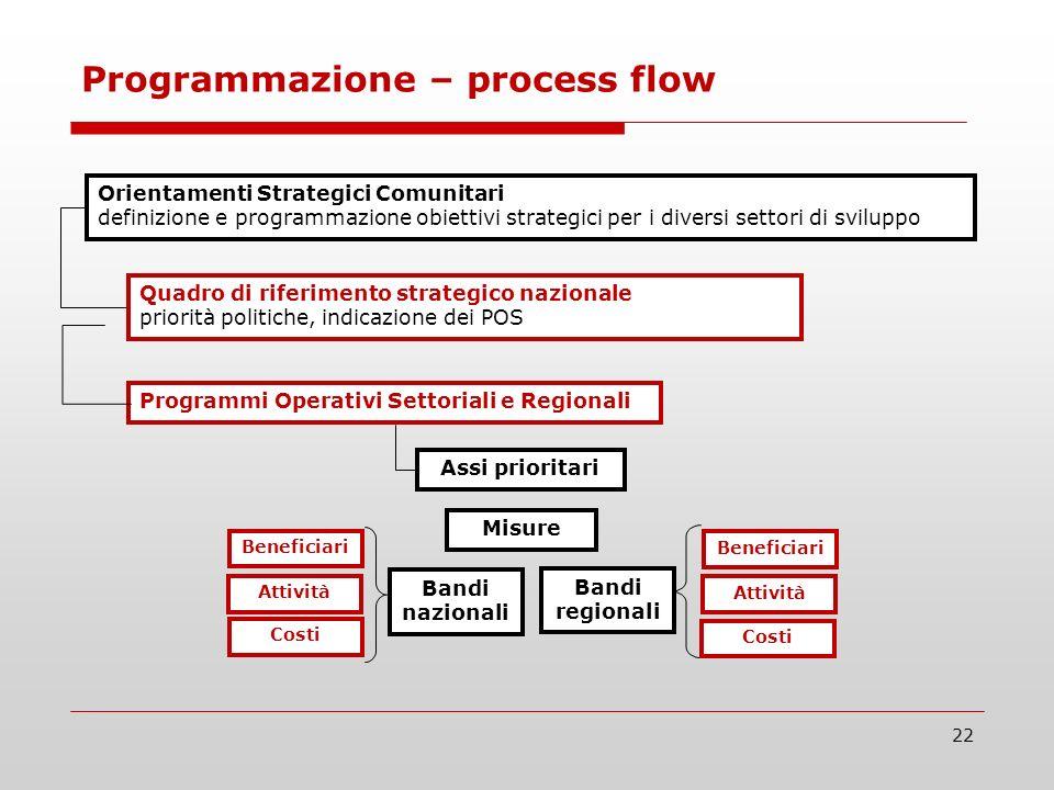 22 Programmazione – process flow Orientamenti Strategici Comunitari definizione e programmazione obiettivi strategici per i diversi settori di svilupp