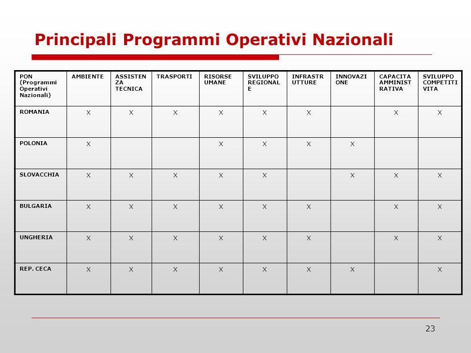 23 Principali Programmi Operativi Nazionali PON (Programmi Operativi Nazionali) AMBIENTEASSISTEN ZA TECNICA TRASPORTIRISORSE UMANE SVILUPPO REGIONAL E