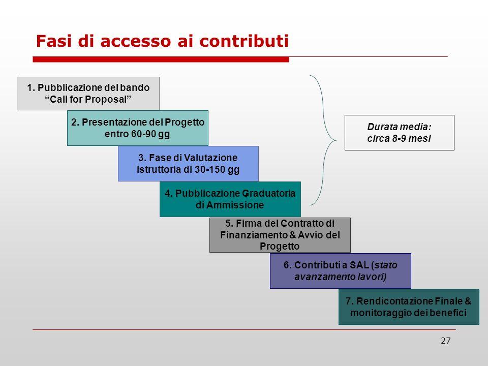 27 1. Pubblicazione del bando Call for Proposal 2. Presentazione del Progetto entro 60-90 gg 3. Fase di Valutazione Istruttoria di 30-150 gg 4. Pubbli