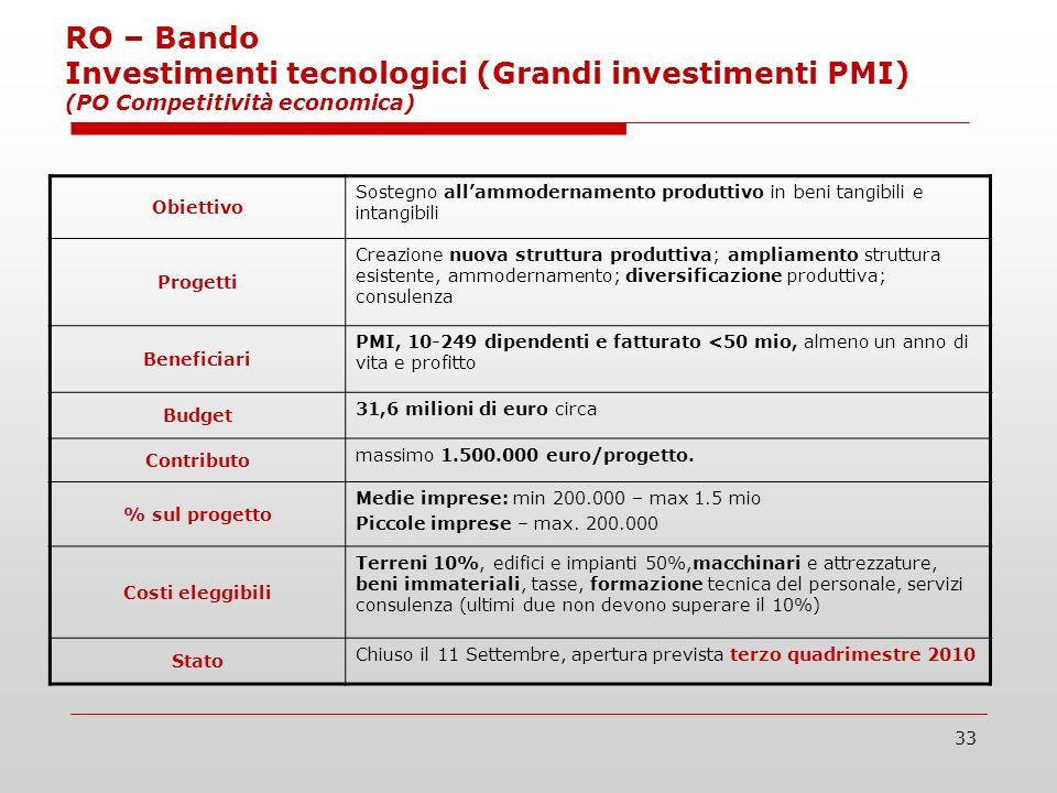 33 RO – Bando Investimenti tecnologici (Grandi investimenti PMI) (PO Competitività economica) Obiettivo Sostegno allammodernamento produttivo in beni tangibili e intangibili Progetti Creazione nuova struttura produttiva; ampliamento struttura esistente, ammodernamento; diversificazione produttiva; consulenza Beneficiari PMI, 10-249 dipendenti e fatturato <50 mio, almeno un anno di vita e profitto Budget 31,6 milioni di euro circa Contributo massimo 1.500.000 euro/progetto.