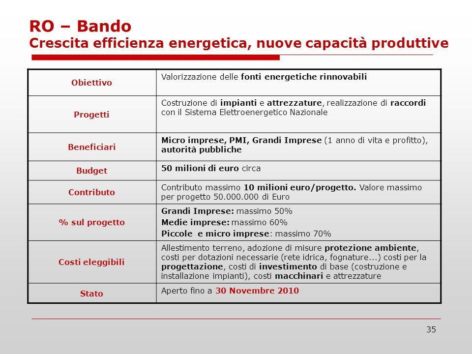 35 RO – Bando Crescita efficienza energetica, nuove capacità produttive Obiettivo Valorizzazione delle fonti energetiche rinnovabili Progetti Costruzione di impianti e attrezzature, realizzazione di raccordi con il Sistema Elettroenergetico Nazionale Beneficiari Micro imprese, PMI, Grandi Imprese (1 anno di vita e profitto), autorità pubbliche Budget 50 milioni di euro circa Contributo Contributo massimo 10 milioni euro/progetto.