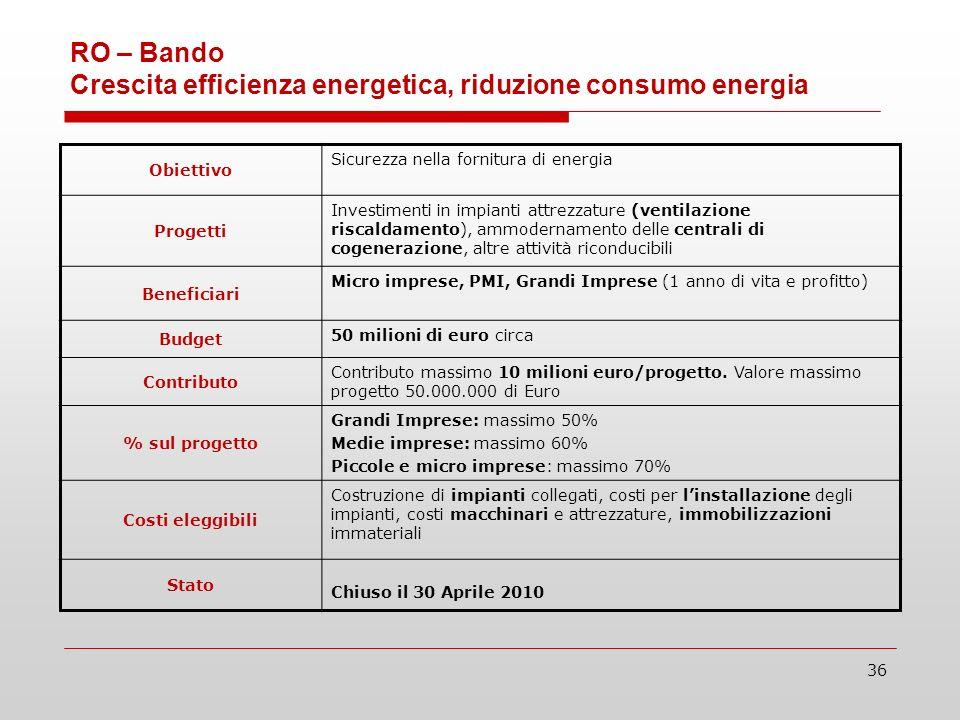 36 RO – Bando Crescita efficienza energetica, riduzione consumo energia Obiettivo Sicurezza nella fornitura di energia Progetti Investimenti in impianti attrezzature (ventilazione riscaldamento), ammodernamento delle centrali di cogenerazione, altre attività riconducibili Beneficiari Micro imprese, PMI, Grandi Imprese (1 anno di vita e profitto) Budget 50 milioni di euro circa Contributo Contributo massimo 10 milioni euro/progetto.
