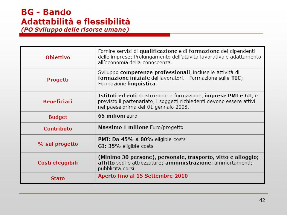 42 BG - Bando Adattabilità e flessibilità (PO Sviluppo delle risorse umane) Obiettivo Fornire servizi di qualificazione e di formazione dei dipendenti delle imprese; Prolungamento dellattività lavorativa e adattamento alleconomia della conoscenza.