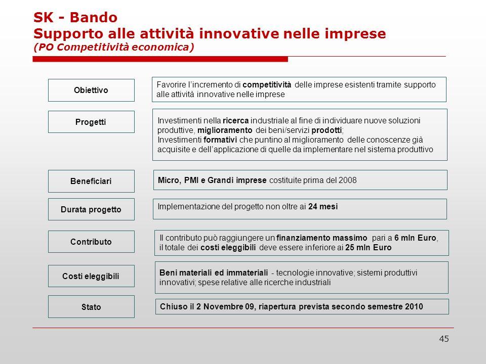 45 SK - Bando Supporto alle attività innovative nelle imprese (PO Competitività economica) Favorire lincremento di competitività delle imprese esisten