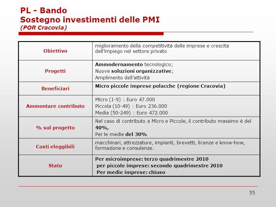 55 PL - Bando Sostegno investimenti delle PMI (POR Cracovia) Obiettivo miglioramento della competitività delle imprese e crescita dellimpiego nel settore privato Progetti Ammodernamento tecnologico; Nuove soluzioni organizzative; Amplimento dellattività Beneficiari Micro piccole imprese polacche (regione Cracovia) Ammontare contributo Micro (1-9) : Euro 47.000 Piccola (10-49) : Euro 236.000 Media (50-249) : Euro 472.000 % sul progetto Nel caso di contributo a Micro e Piccole, il contributo massimo è del 40%, Per le medie del 30% Costi eleggibili macchinari, attrezzature, impianti, brevetti, licenze e know-how, formazione e consulenze.