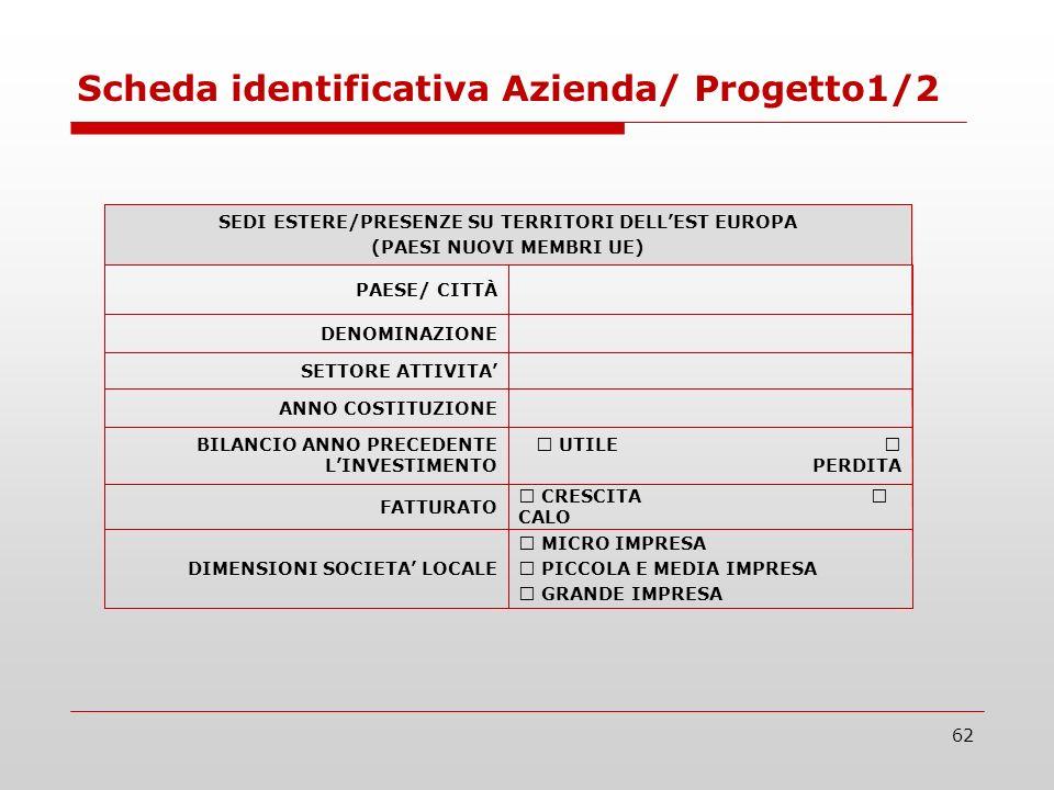 62 UTILE PERDITA BILANCIO ANNO PRECEDENTE LINVESTIMENTO CRESCITA CALO FATTURATO MICRO IMPRESA PICCOLA E MEDIA IMPRESA GRANDE IMPRESA DIMENSIONI SOCIETA LOCALE ANNO COSTITUZIONE SETTORE ATTIVITA DENOMINAZIONE PAESE/ CITTÀ SEDI ESTERE/PRESENZE SU TERRITORI DELLEST EUROPA (PAESI NUOVI MEMBRI UE) Scheda identificativa Azienda/ Progetto1/2