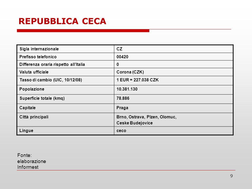 9 Sigla internazionaleCZ Prefisso telefonico00420 Differenza oraria rispetto allItalia0 Valuta ufficialeCorona (CZK) Tasso di cambio (UIC, 10/12/08)1 EUR = 227.038 CZK Popolazione10.381.130 Superficie totale (kmq)78.886 CapitalePraga Città principaliBrno, Ostrava, Plzen, Olomuc, Ceske Budejovice Linguececo Fonte: elaborazione Informest REPUBBLICA CECA