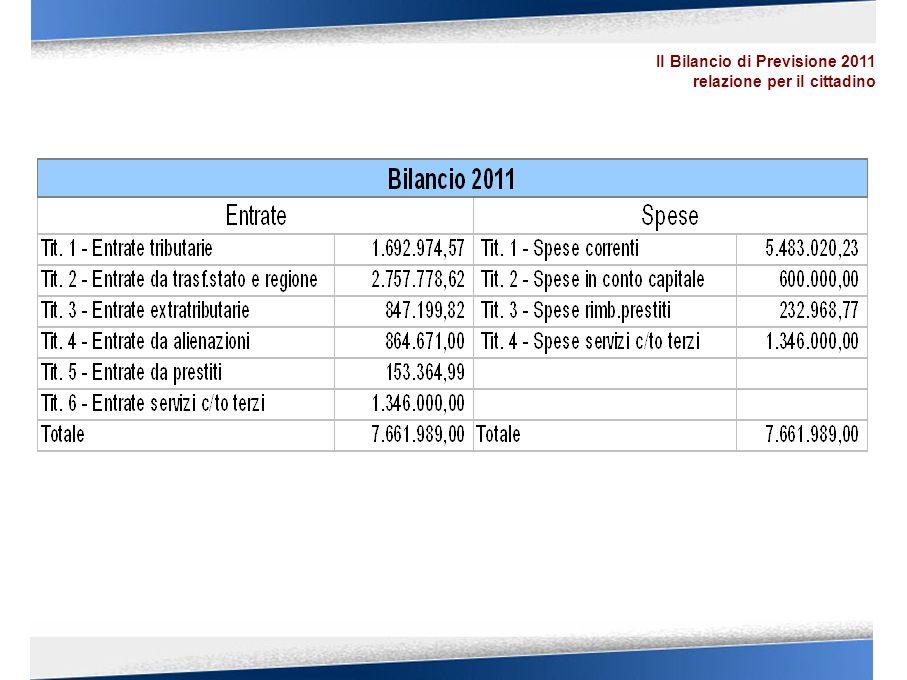Gli equilibri di Bilancio ENTRATE 1)TRIBUTARIE 1.692.974,57 2)CONTRIBUTI E TRASFERIMENTI 2.757.778,62 3)EXTRATRIBUTARIE 847.199,82 SPESE 1) CORRENTI 5.483.020,23 3) RIMBORSO PRESTITI 232.968,77 SPESE 2) IN C/ CAPITALE 600.000,00 di cui Spese Correnti da oneri di urbanizzazione 418.035,99 (55%) ENTRATE 6) SERVIZI C/ TERZI 1.346.000,00 SPESE 4) SERVIZI C/ TERZI 1.346.000,00 ENTRATE 4)ALIENAZIONI, TRASFERIMENTI 864.671,00 5)ACCENSIONE PRESTITI 153.364,99 Il Bilancio di Previsione 2011 relazione per il cittadino