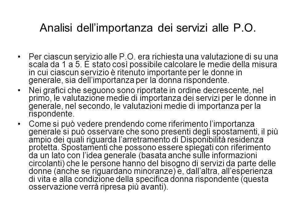 Analisi dellimportanza dei servizi alle P.O. Per ciascun servizio alle P.O. era richiesta una valutazione di su una scala da 1 a 5. È stato così possi