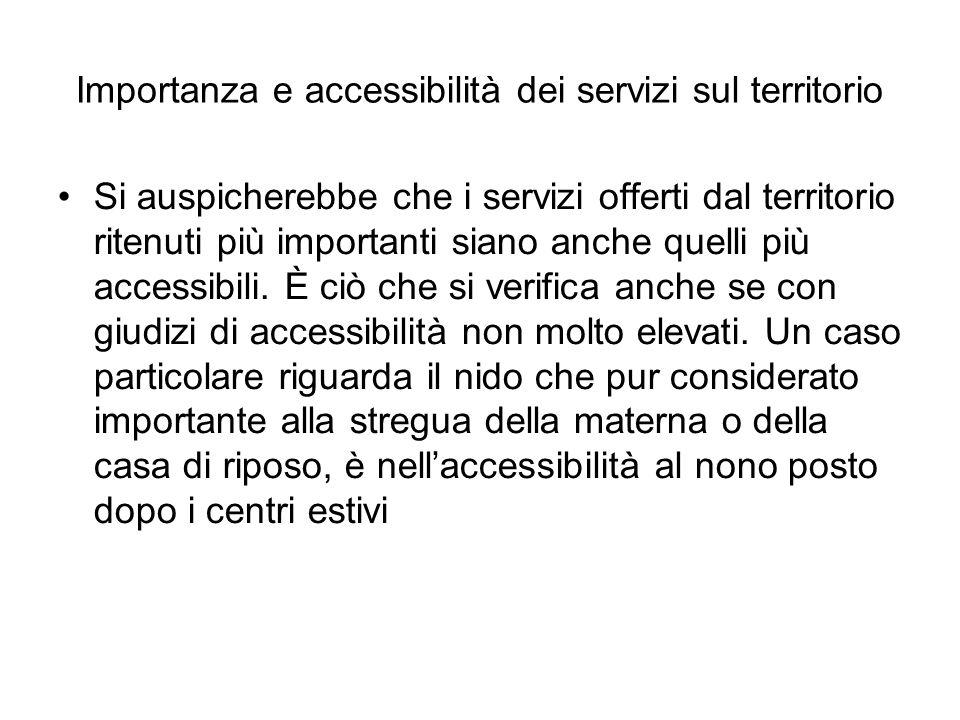 Importanza e accessibilità dei servizi sul territorio Si auspicherebbe che i servizi offerti dal territorio ritenuti più importanti siano anche quelli più accessibili.