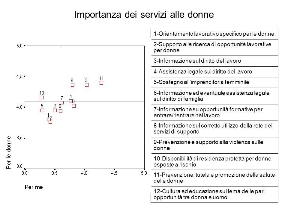 Importanza dei servizi alle donne 1-Orientamento lavorativo specifico per le donne 2-Supporto alla ricerca di opportunità lavorative per donne 3-Infor