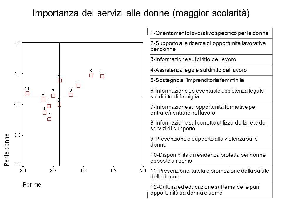 Importanza dei servizi alle donne (maggior scolarità) 1-Orientamento lavorativo specifico per le donne 2-Supporto alla ricerca di opportunità lavorati