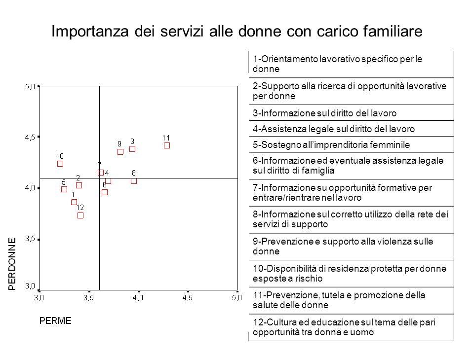 Importanza dei servizi alle donne con carico familiare 1-Orientamento lavorativo specifico per le donne 2-Supporto alla ricerca di opportunità lavorat