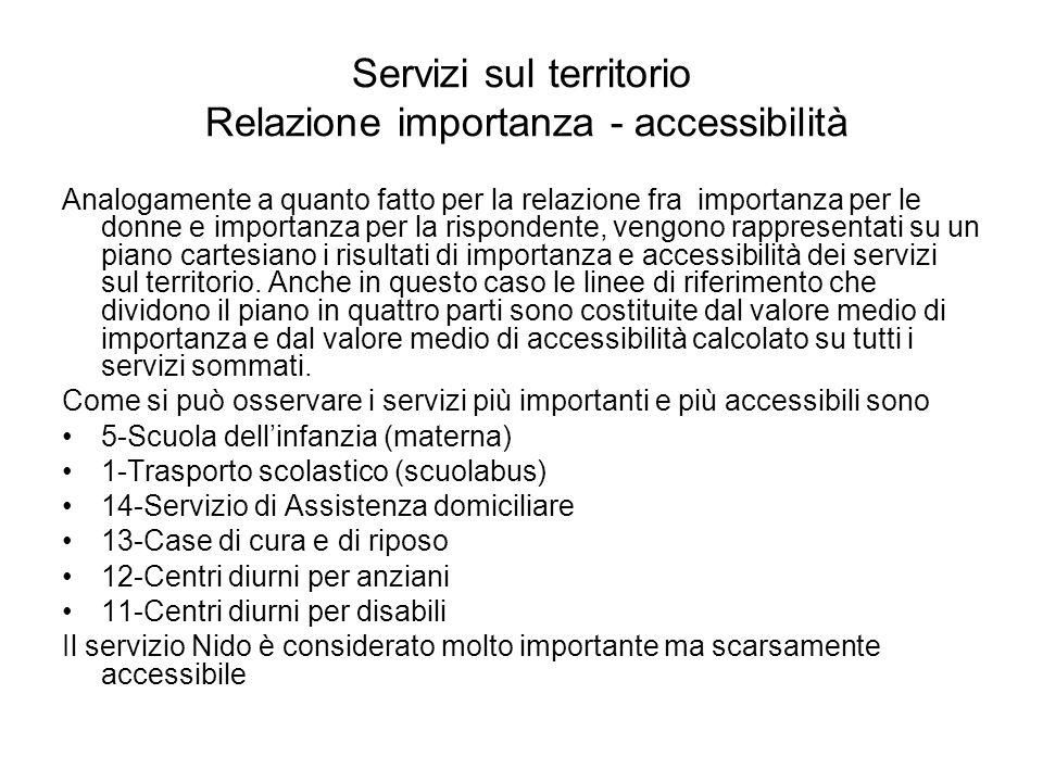 Servizi sul territorio Relazione importanza - accessibilità Analogamente a quanto fatto per la relazione fra importanza per le donne e importanza per