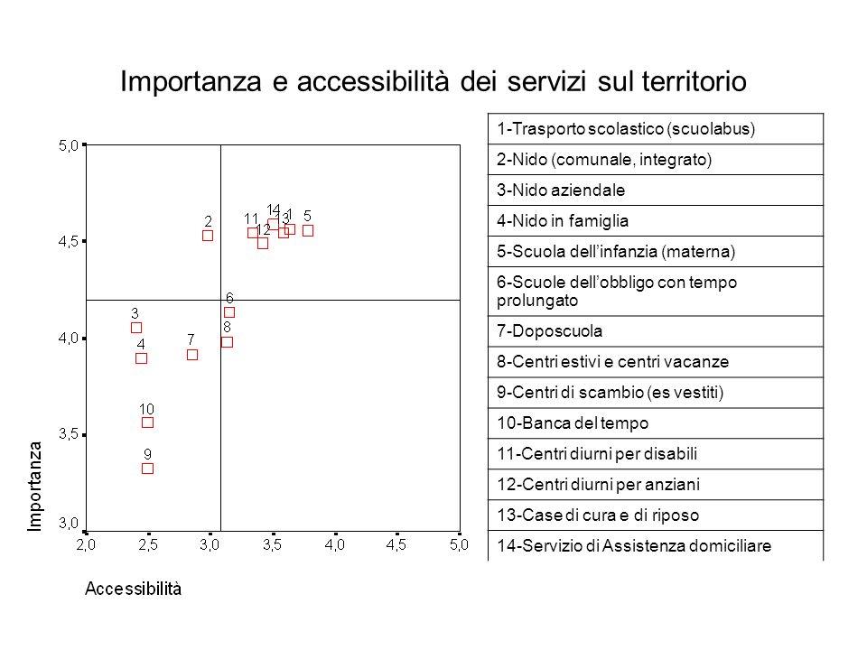 Importanza e accessibilità dei servizi sul territorio 1-Trasporto scolastico (scuolabus) 2-Nido (comunale, integrato) 3-Nido aziendale 4-Nido in famig