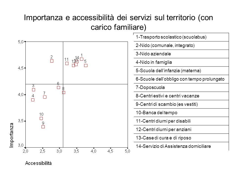 Importanza e accessibilità dei servizi sul territorio (con carico familiare) 1-Trasporto scolastico (scuolabus) 2-Nido (comunale, integrato) 3-Nido az