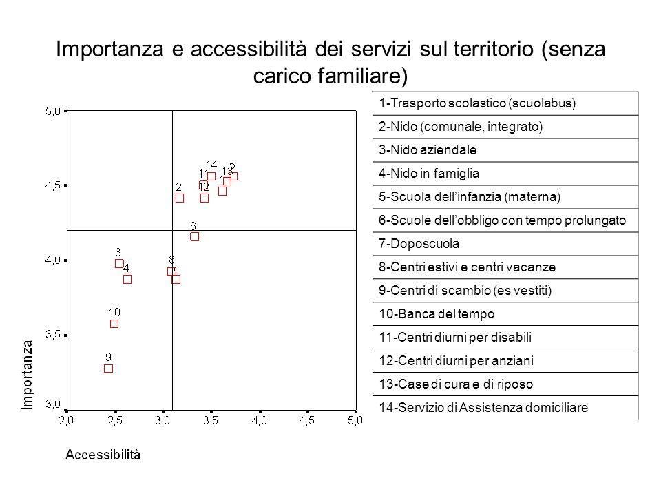 Importanza e accessibilità dei servizi sul territorio (senza carico familiare) 1-Trasporto scolastico (scuolabus) 2-Nido (comunale, integrato) 3-Nido