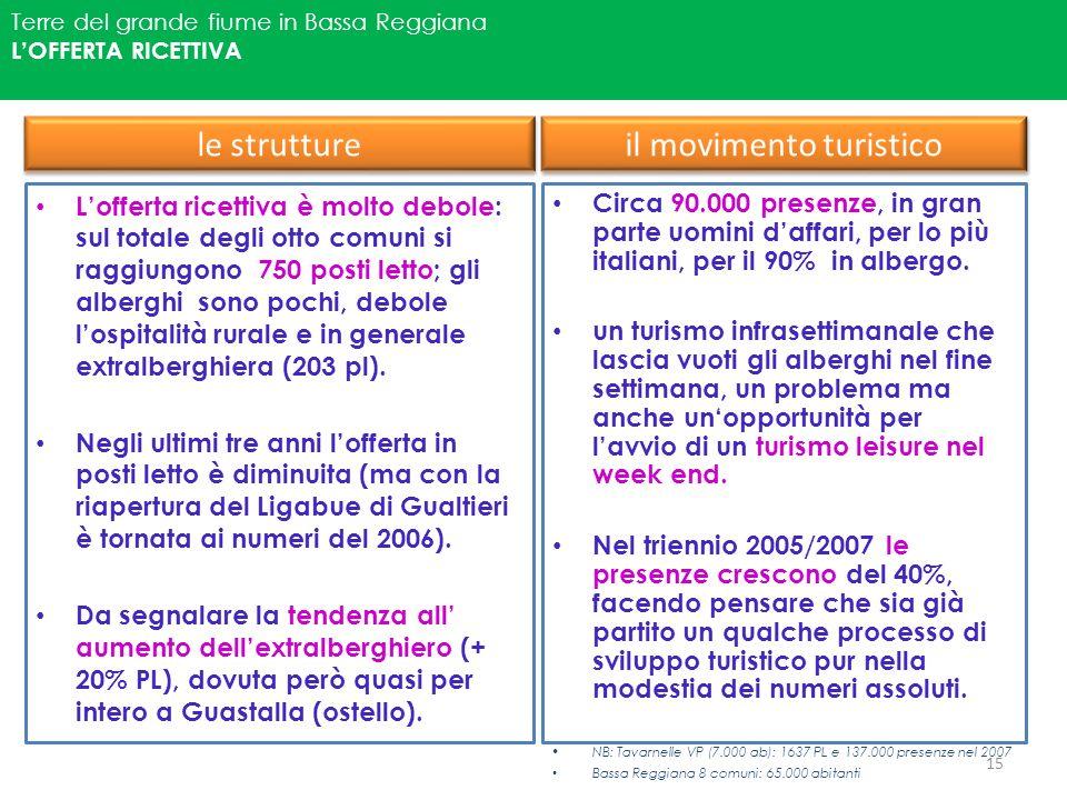 Terre del grande fiume in Bassa Reggiana LOFFERTA RICETTIVA le strutture Lofferta ricettiva è molto debole: sul totale degli otto comuni si raggiungon
